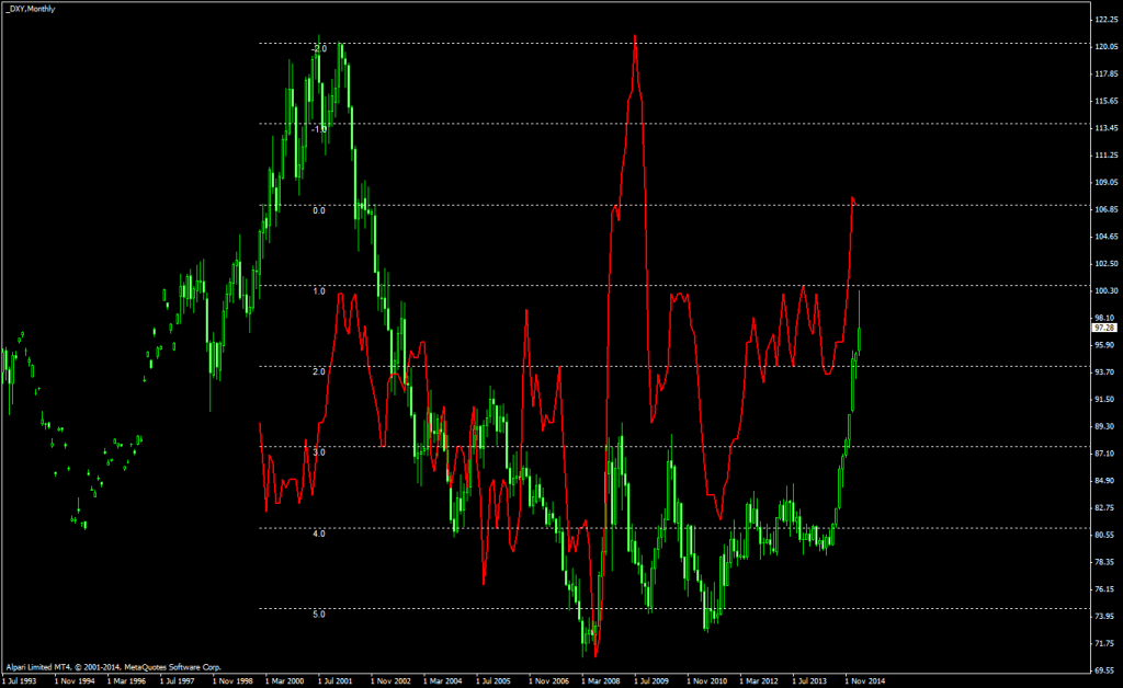 monthly-cpi-chart-on-usdx